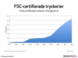 Kraftig ökning av FSC-certifierade tryckerier