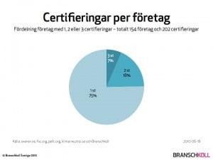 Antal certifieringar per företag