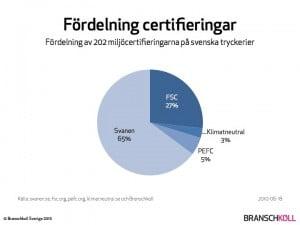 Fördelning miljöcertifieringar på svenska tryckerier