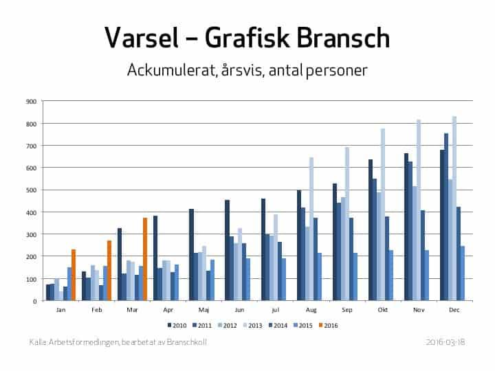 Varsel_sni18_0316