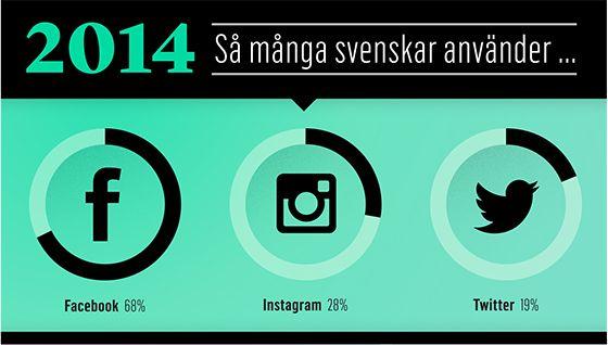 sociala_medier_2014